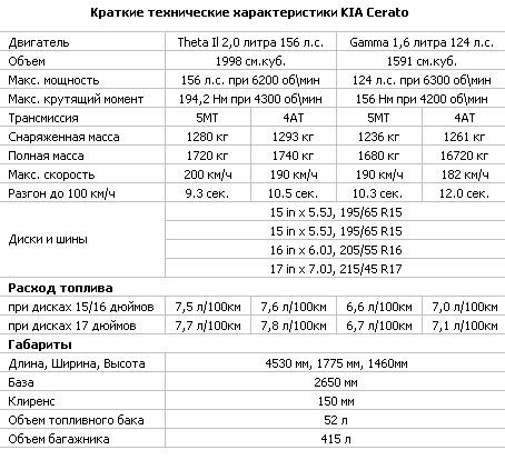 технические характеристики Kia Cerato